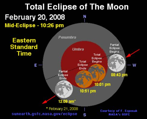 Total Eclipse of theMoon